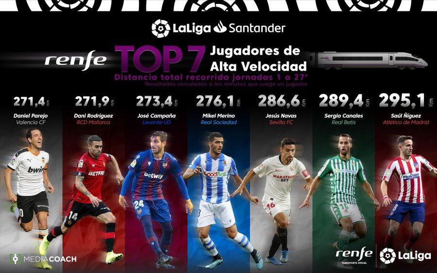 اللاعبين الاكثر ركضا فى الدوري الاسباني