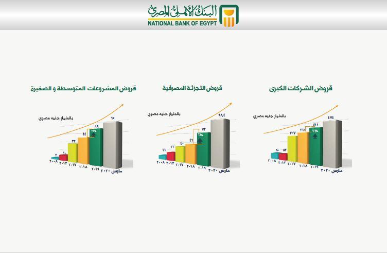 ارتفاع إجمالى المركز المالى للبنك الأهلى المصرى (1)
