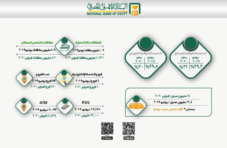 ارتفاع إجمالى المركز المالى للبنك الأهلى المصرى (2)