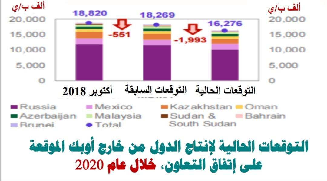 التوقعات الحالية لإنتاج الدول من خارج اوبك الموقعة علي اتفاق التعاون