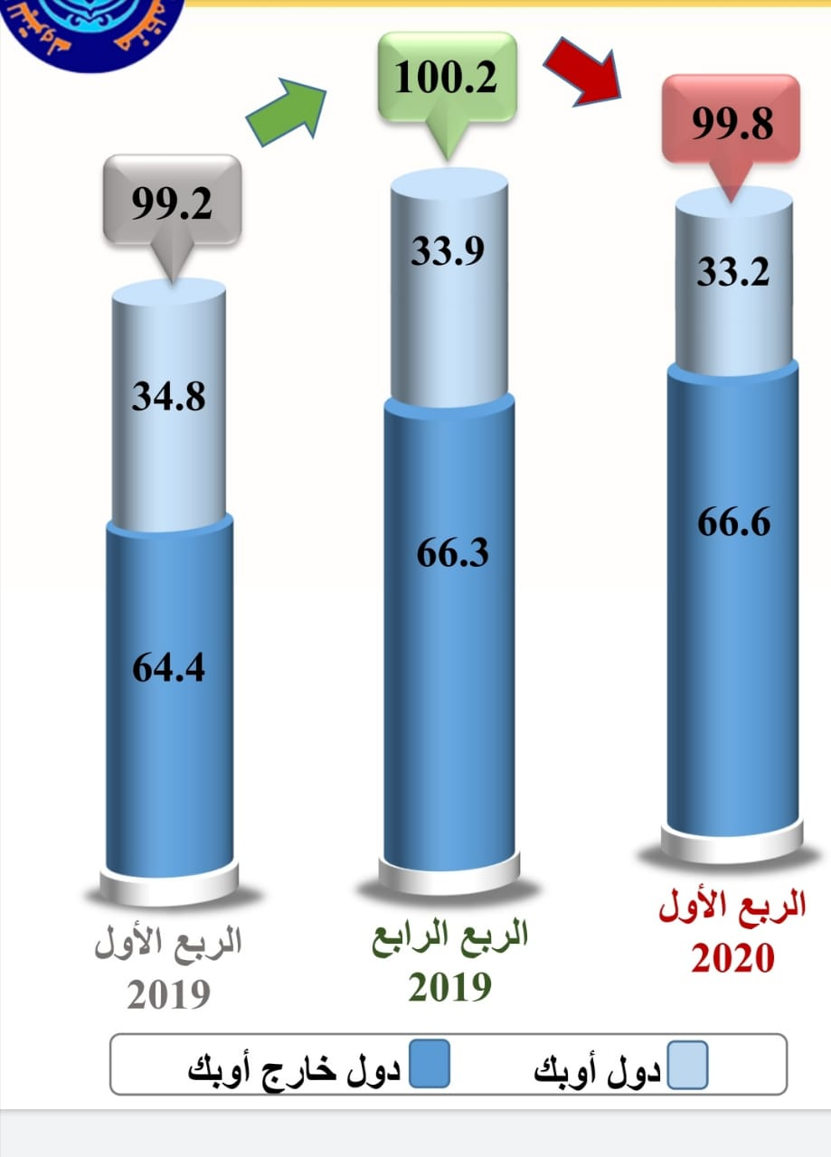 معدلات الإمدادات النفطية لدول داخل أوبك وخارج اوبك