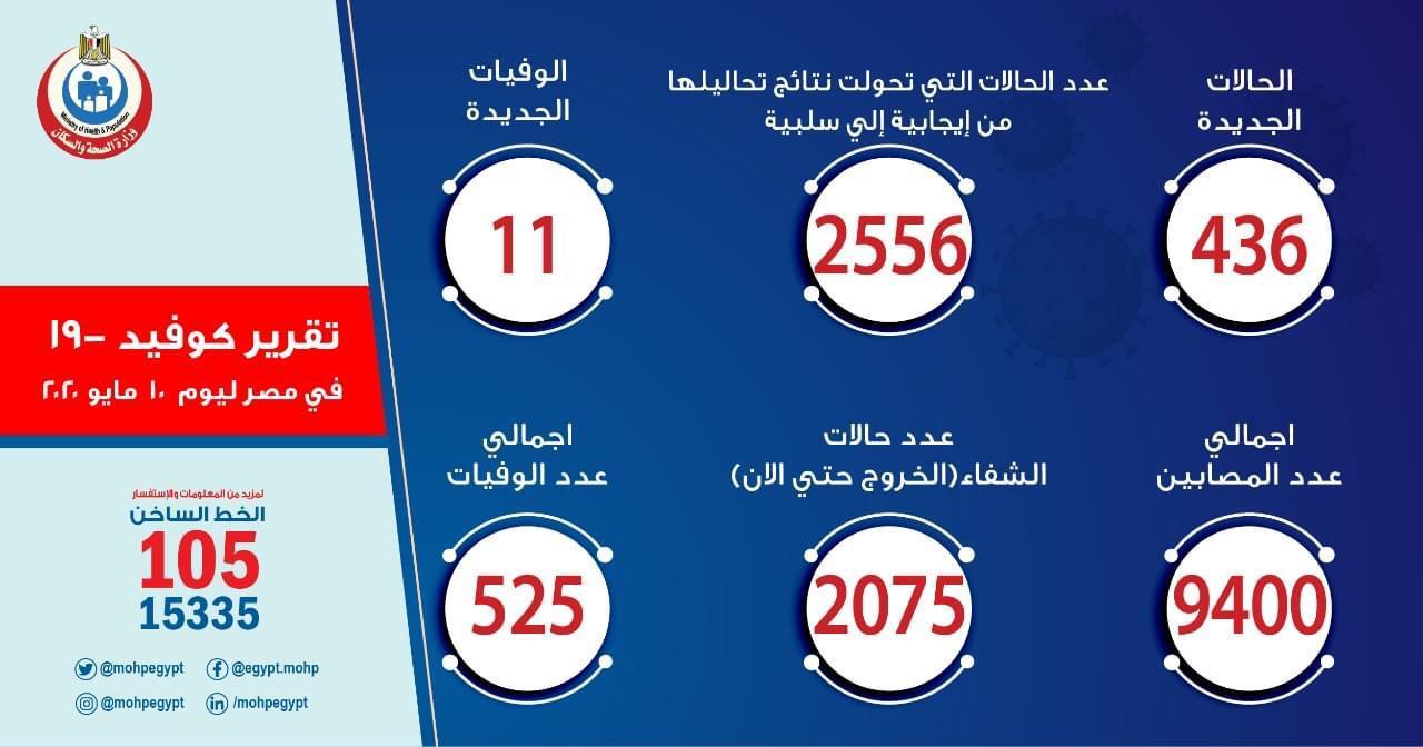 بيان عدد المصابين بكورونا فى مصر