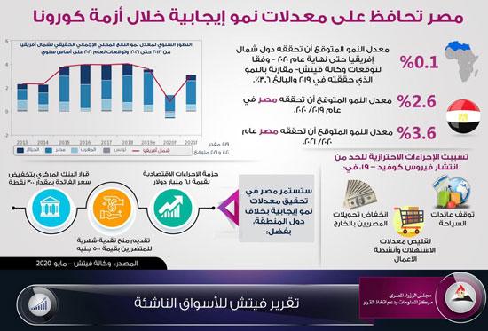 مصر ستحقق معدلات نمو إيجابية