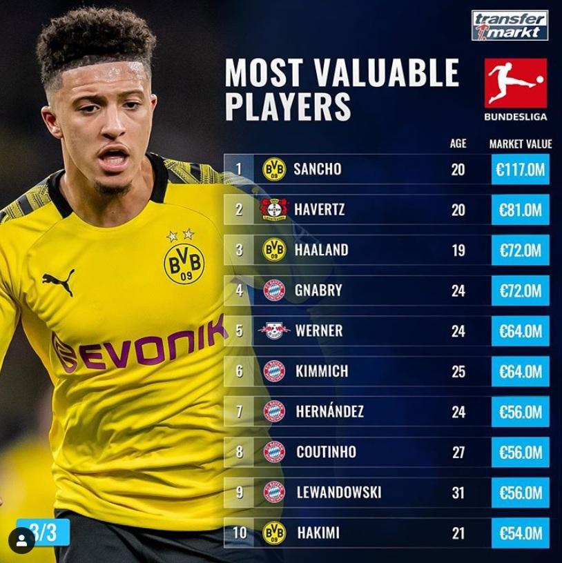 اغلى 10 لاعبين فى الدوري الالمانى