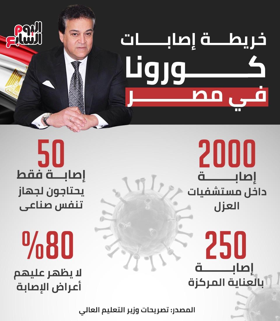 خريطة الإصابات فى مصر
