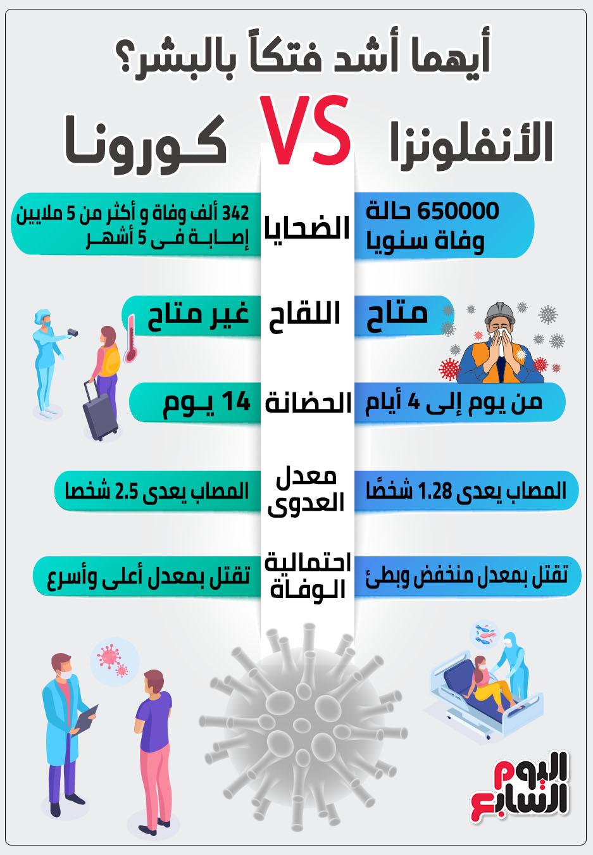 الأنفلونزا VS. كورونا.. أيهما أشد فتكاً بالبشر؟