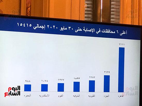 احصائيات كورونا (1)