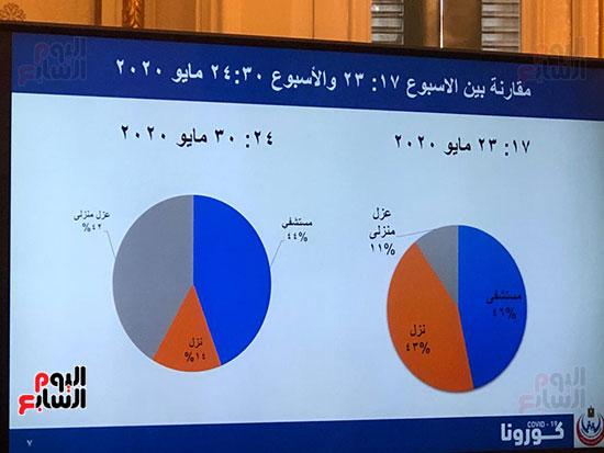 احصائيات كورونا (3)