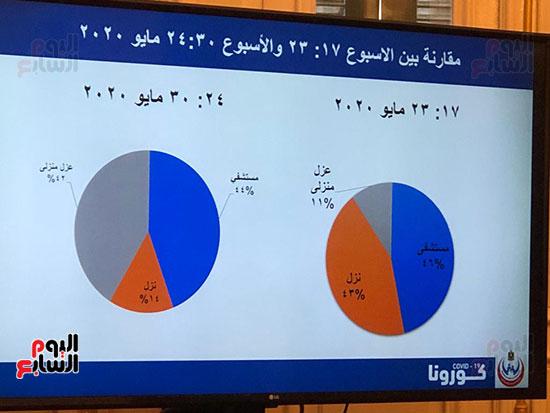 احصائيات كورونا (2)