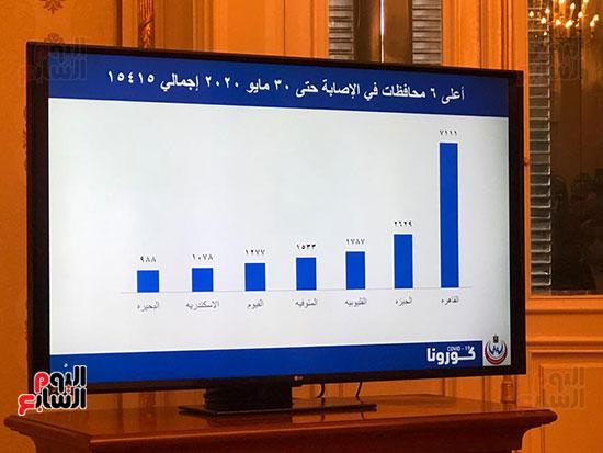 احصائيات كورونا (5)