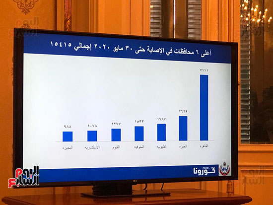 احصائيات كورونا (6)