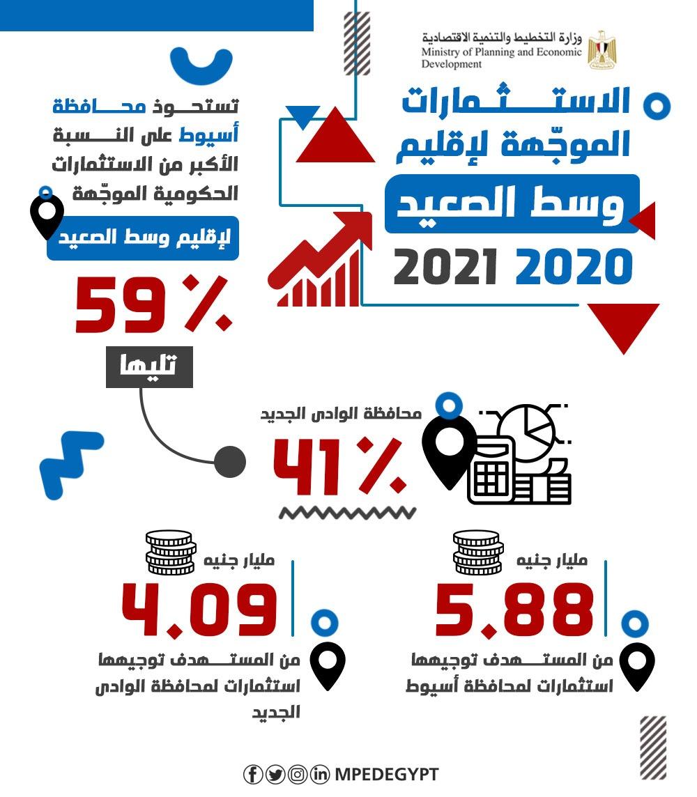 الاستثمارات الموجهة لإقليم وسط الصعيد