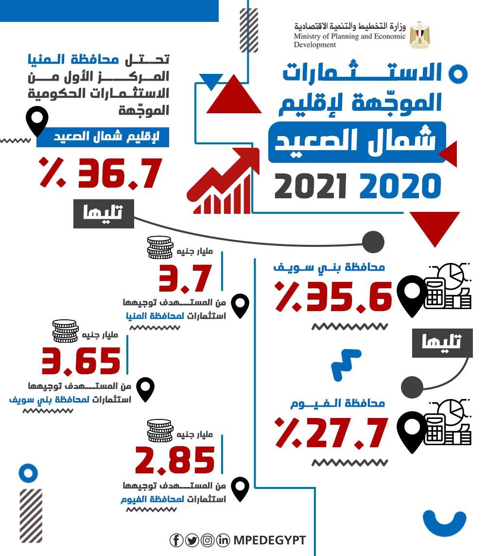 الاستثمارات المواجهة لإقليم شمال الصعيد