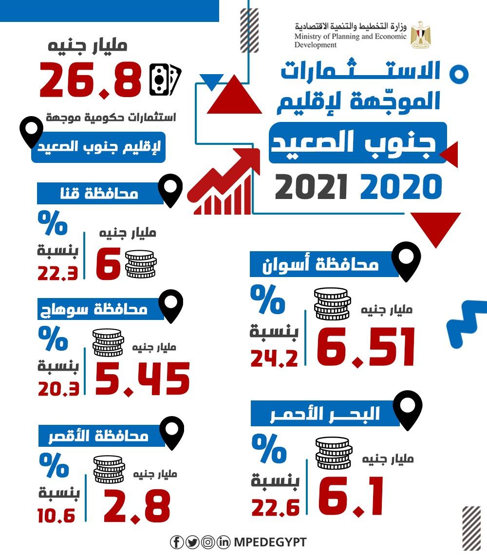 الاستثمارات الموجهة لإقليم جنوب الصعيد