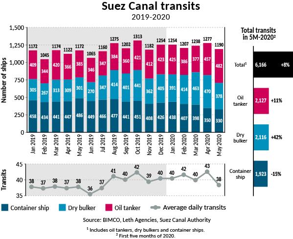 w2020-06-Suez Canal transits
