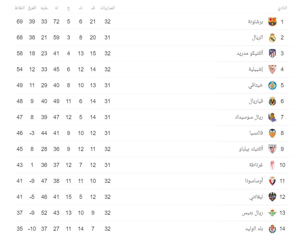 ترتيب الدوري الإسباني قبل إسبانيول ضد ريال مدريد اليوم اليوم السابع