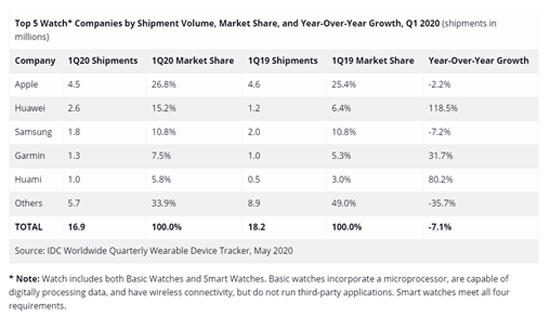 أحدث بيانات سوق الساعات الذكية من IDC