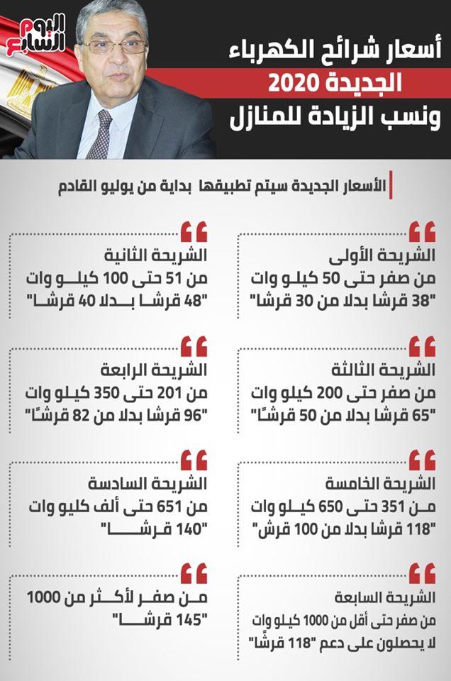 عملية حسابية شاغر دجاجة اسعار شرائح الكهرباء فى مصر Centhini Resort Com