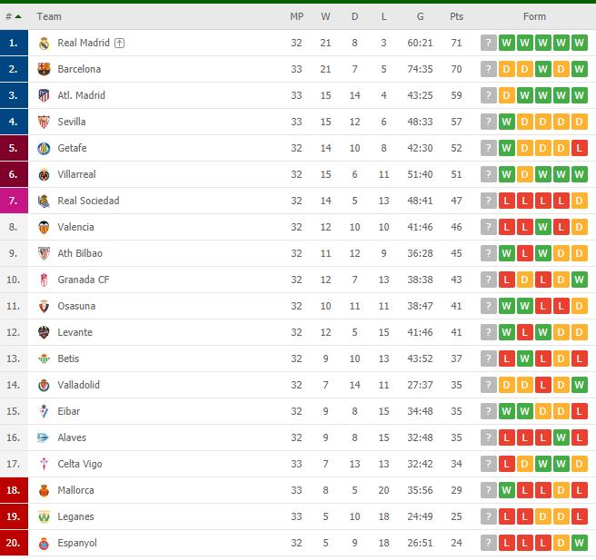 جدول ترتيب الدوري الإسباني بعد تعادل برشلونة ضد أتلتيكو مدريد