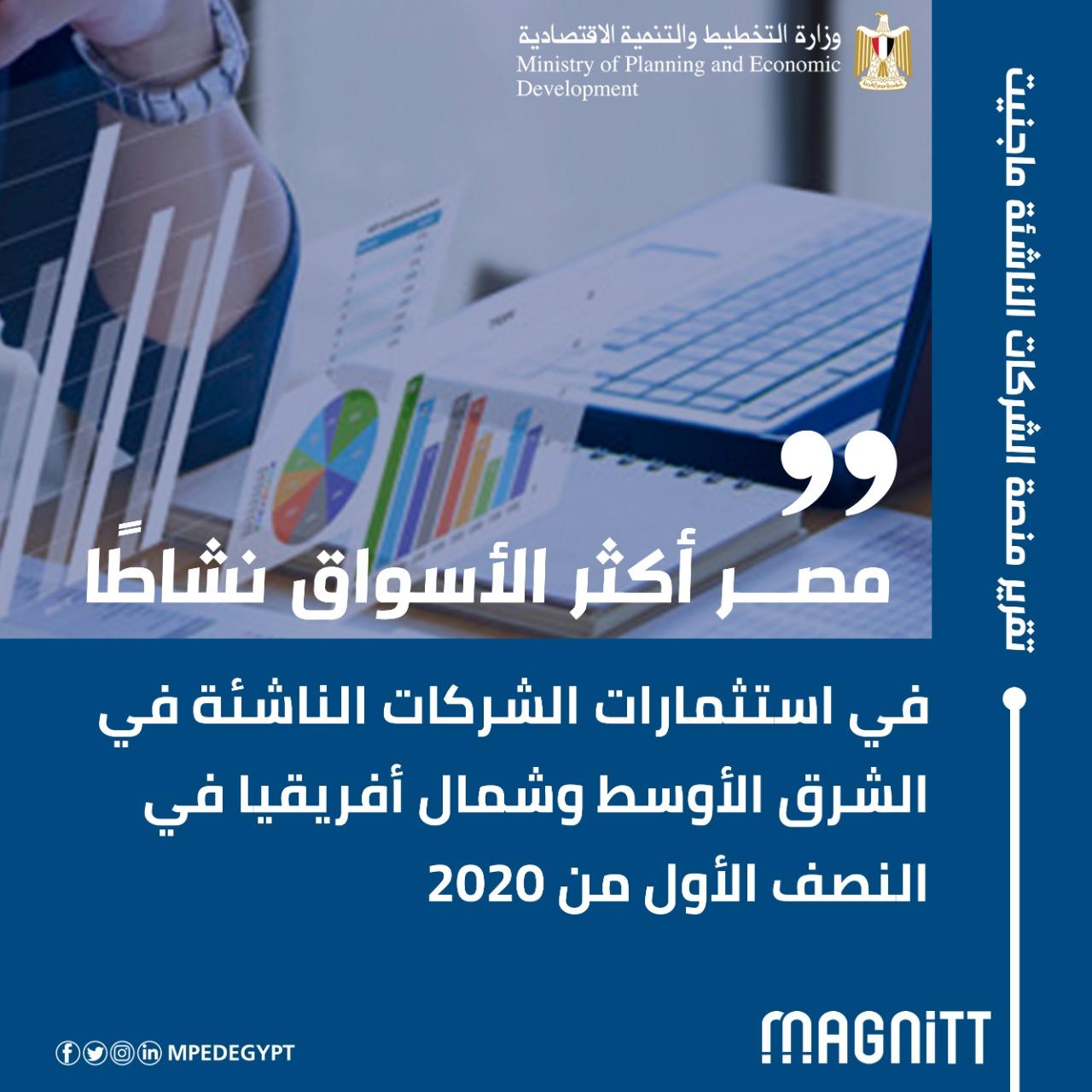 مصر أكثر الأسواق نشاطاً في استثمارات الشركات الناشئة