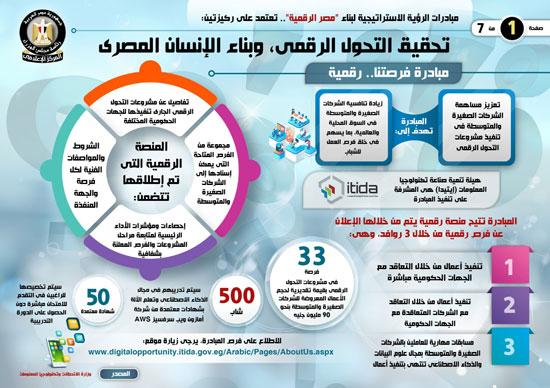 إنفوجراف..تعرف على مبادرات الرؤية الاستراتيجية لبناء مصر الرقمية (6)