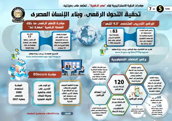 إنفوجراف..تعرف على مبادرات الرؤية الاستراتيجية لبناء مصر الرقمية (7)