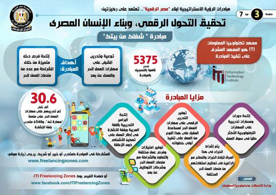 إنفوجراف..تعرف على مبادرات الرؤية الاستراتيجية لبناء مصر الرقمية (4)