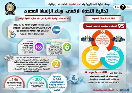 إنفوجراف..تعرف على مبادرات الرؤية الاستراتيجية لبناء مصر الرقمية (5)