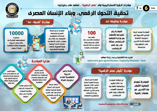 إنفوجراف..تعرف على مبادرات الرؤية الاستراتيجية لبناء مصر الرقمية (2)