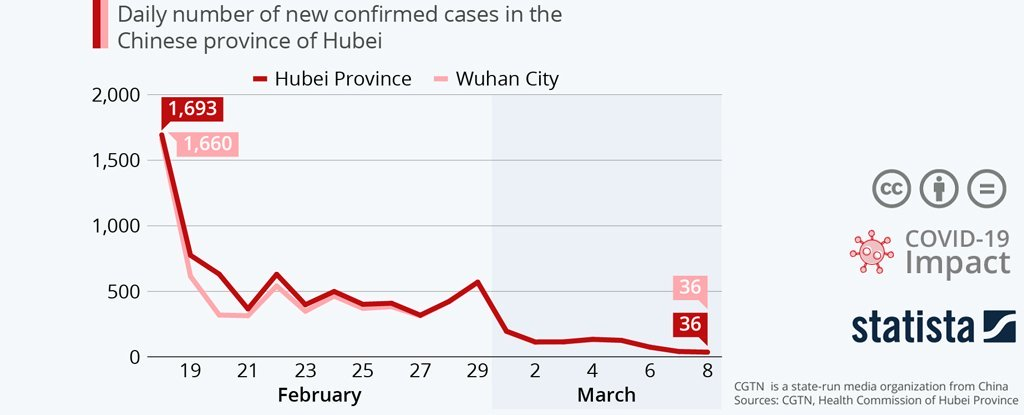 reshuffle-covid-19cases-wuhan_1024
