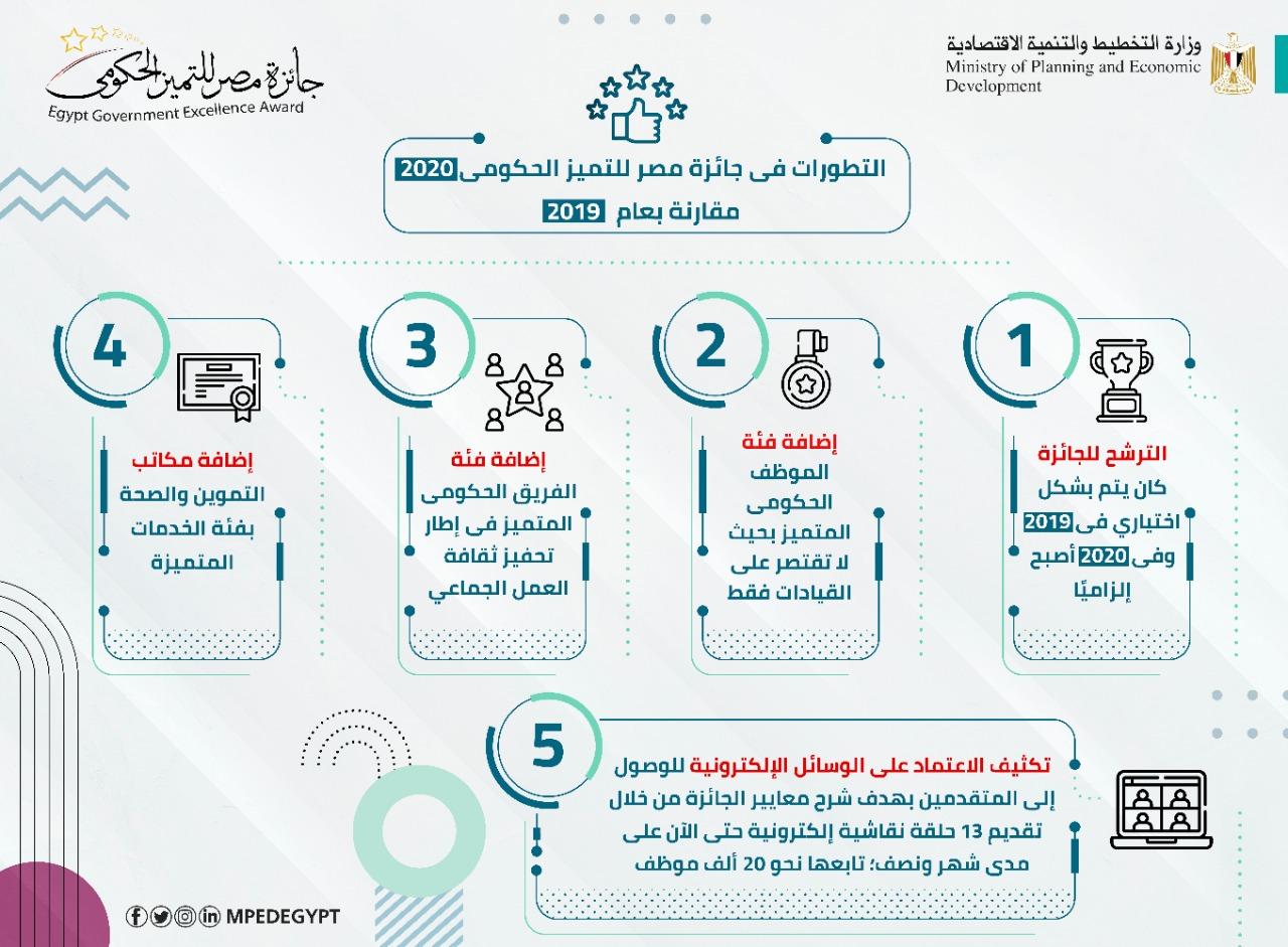 جائزة مصر للتميز الحكومي