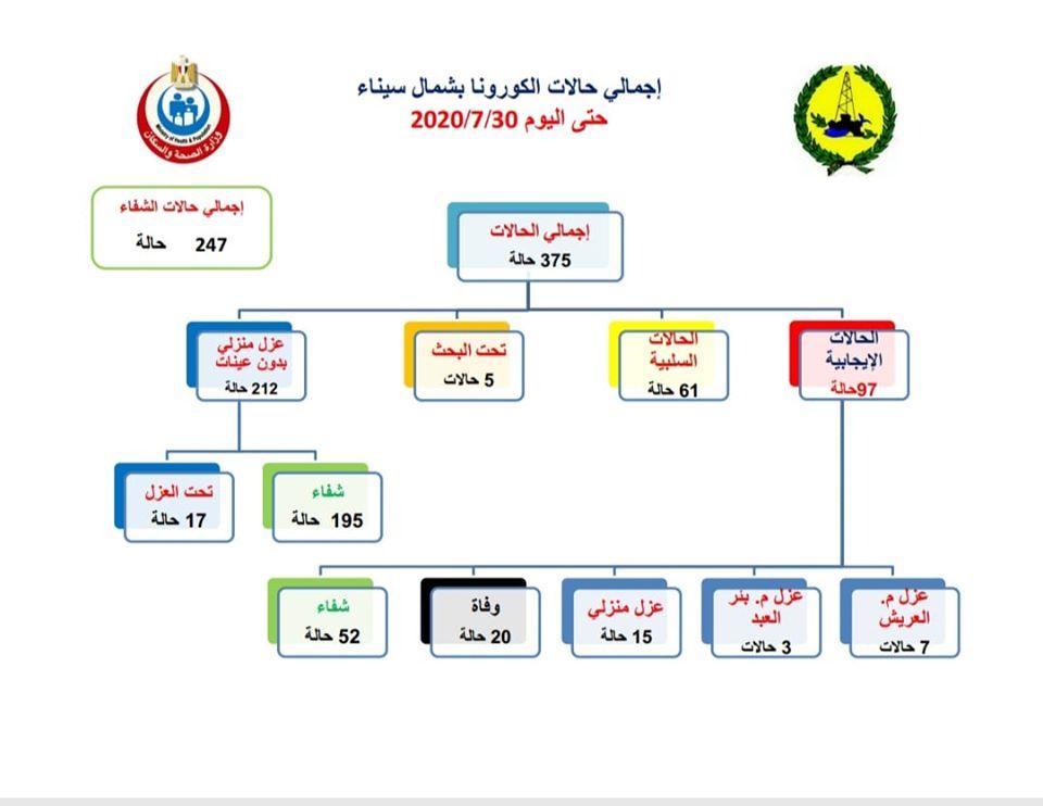 بيان صحة شمال سيناء الخميس