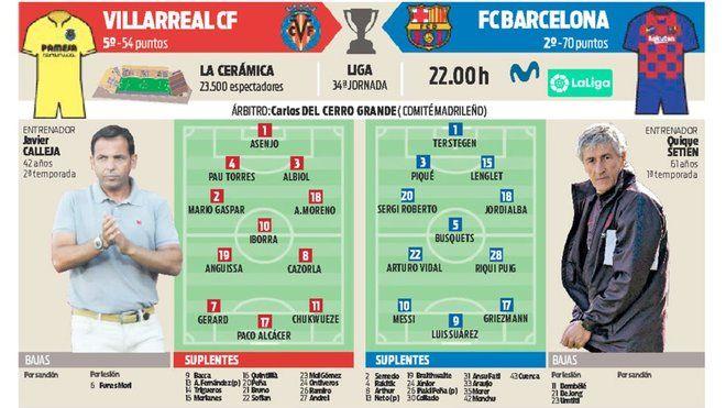 تشكيل مباراة فياريال ضد برشلونة