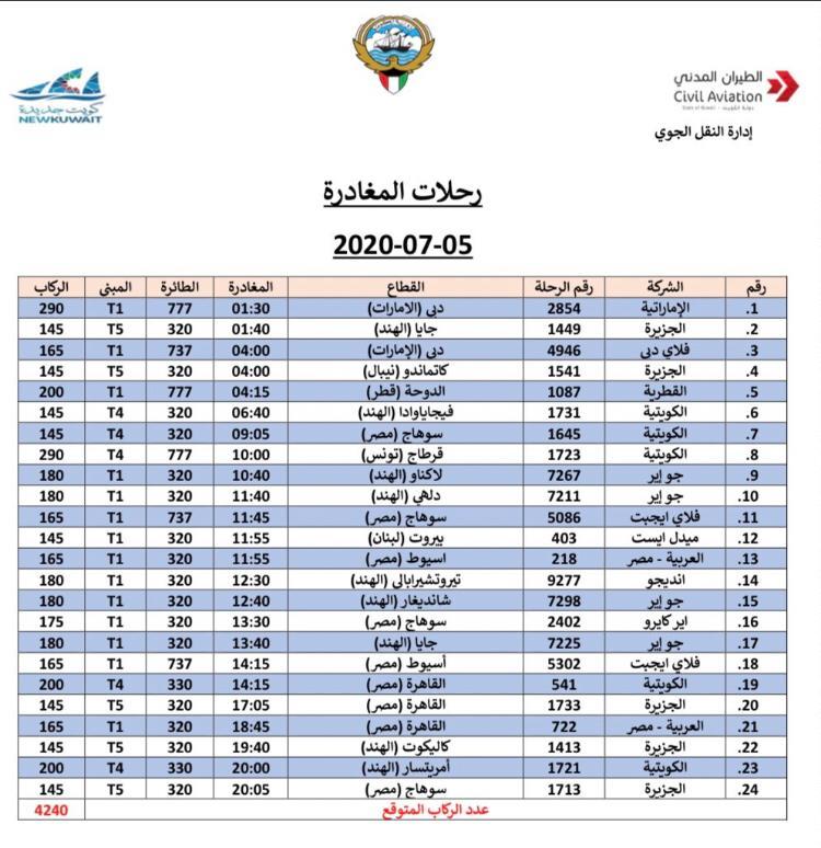 الكويت 5 يوليو 2020