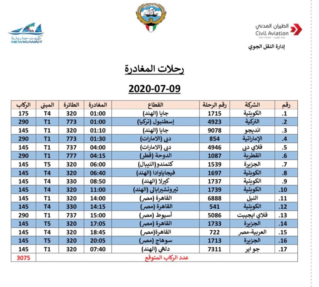 الكويت 9 يوليو