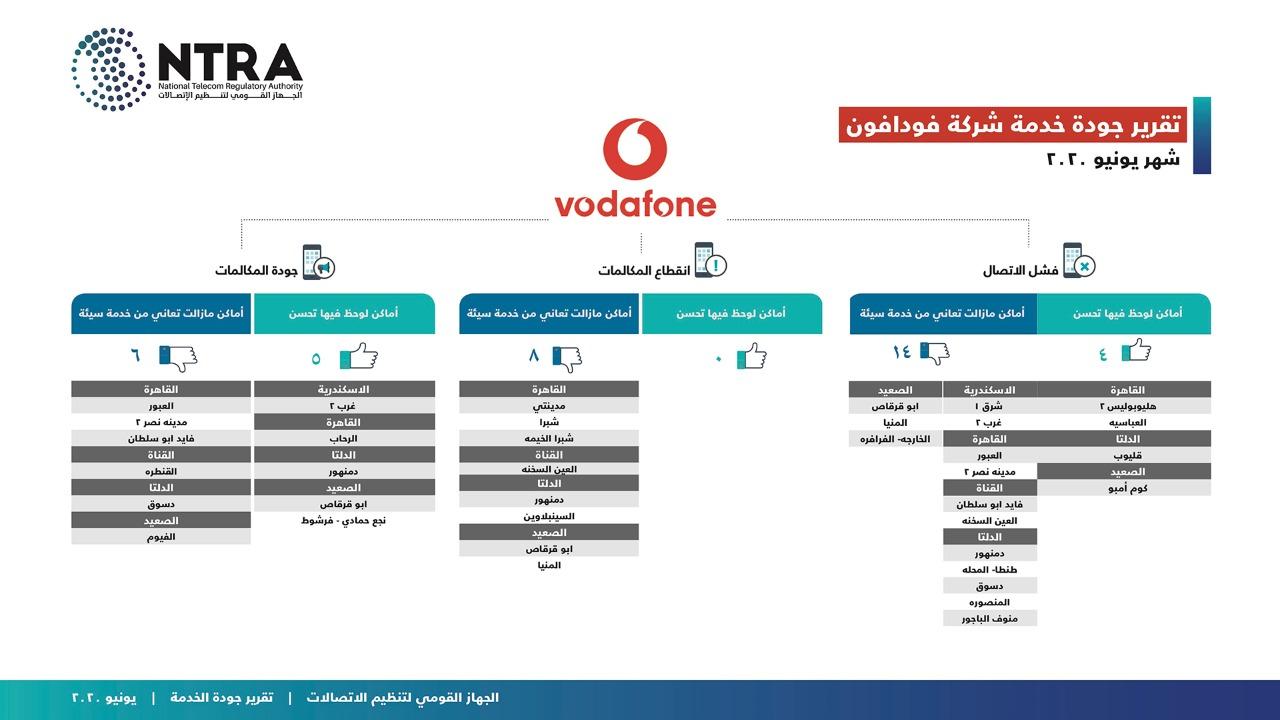 جهاز تنظيم الاتصالات (2)