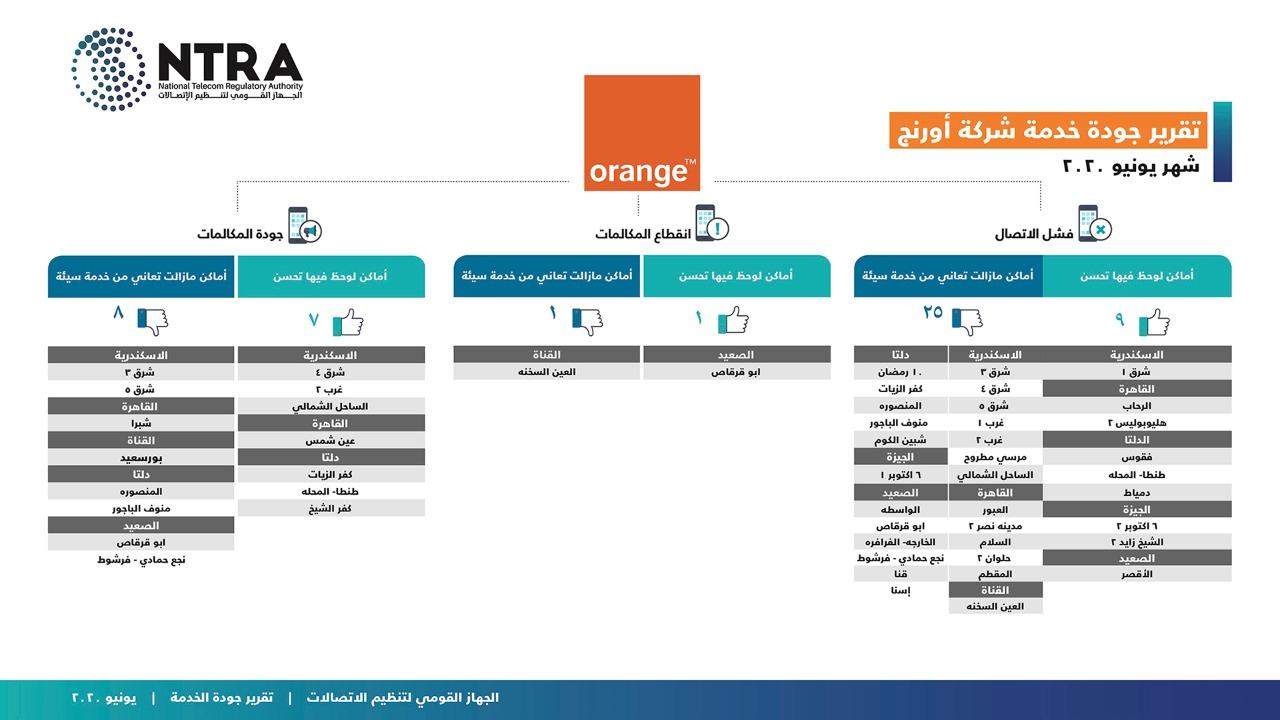 جهاز تنظيم الاتصالات (4)