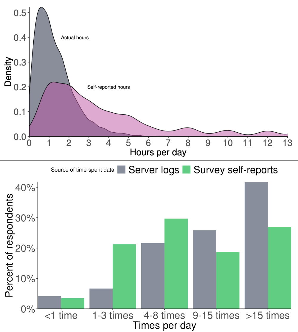 fb-time-chart