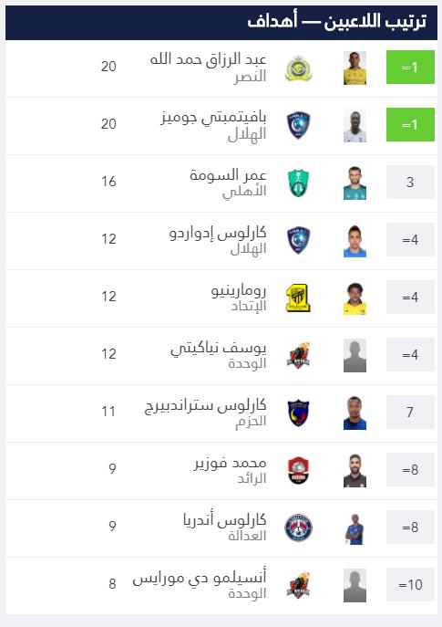 جوميز وحمدالله يتقاسمان صدارة ترتيب هدافى الدورى السعودى اليوم السابع