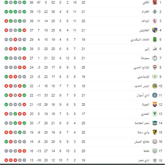جدول الدوري المصري الان