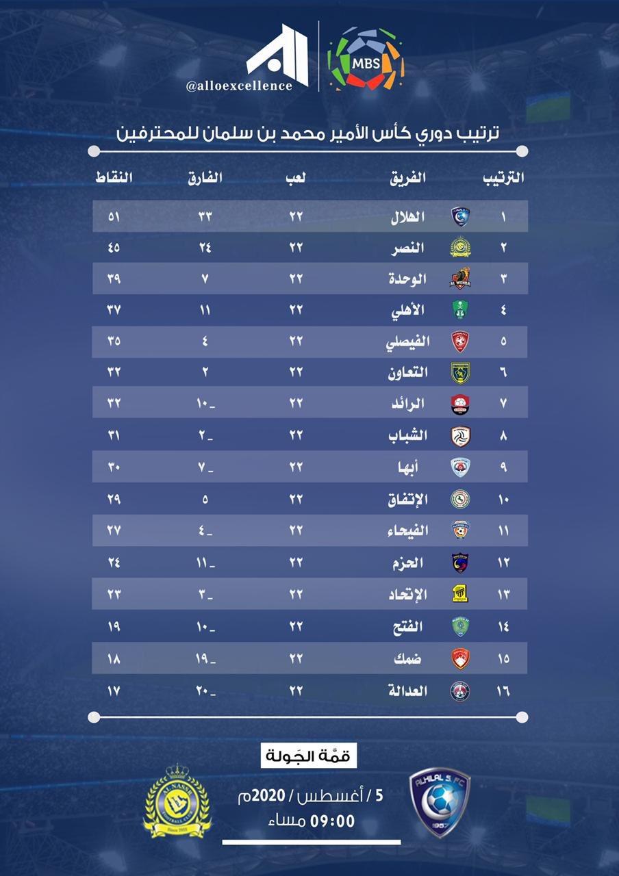 ترتيب الدوري السعودي - جدول ترتيب الدوري Ø ...