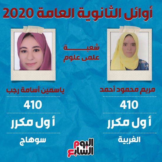 أسماء أوائل الثانوية العامة 2020  (6)