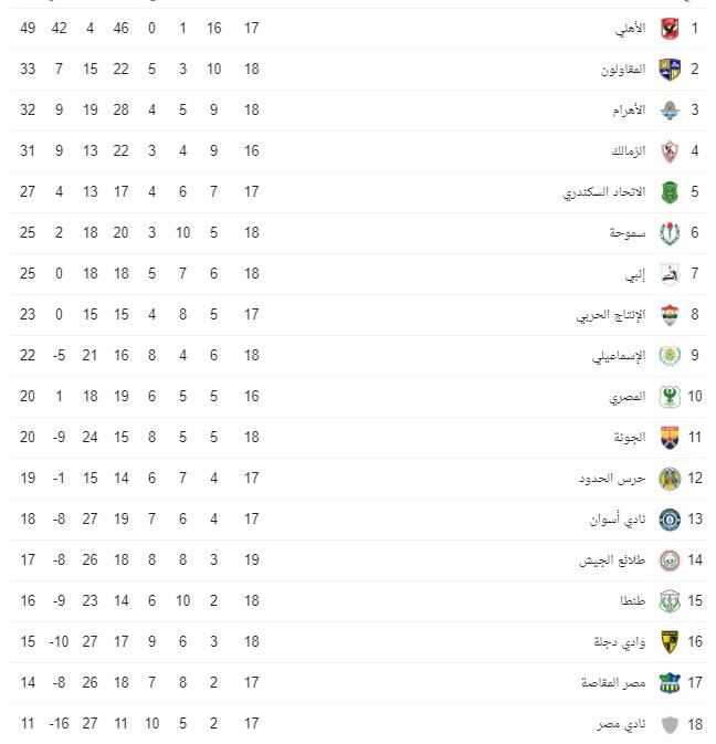 42101-جدول-ترتيب-الدوري-المصري