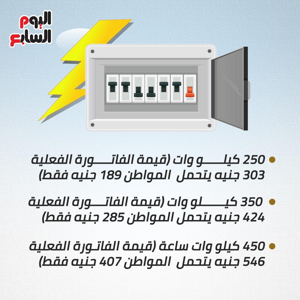 فاتورة الكهرباء بالأسعار الجديدة (3)