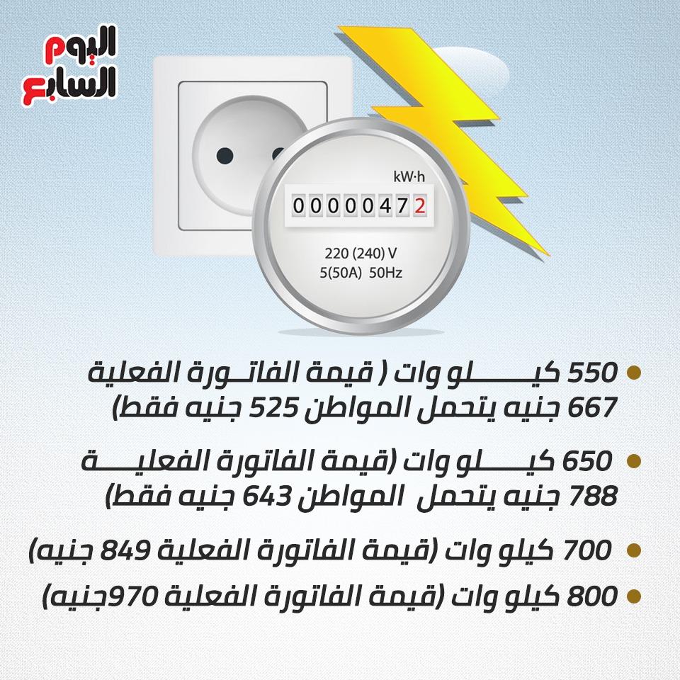 فاتورة الكهرباء بالأسعار الجديدة (4)