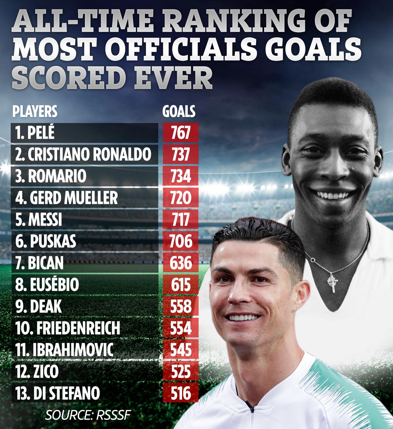 اللاعبين الاكثر تسجيلا فى تاريخ كرة القدم