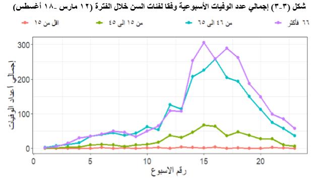 اجمالي الوفيات الاسبوعية وفقا للسن