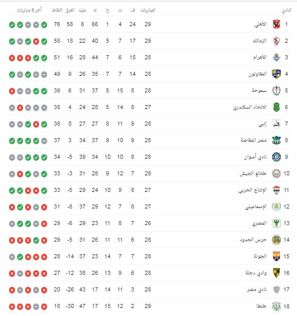 جدول بطولة الدوري