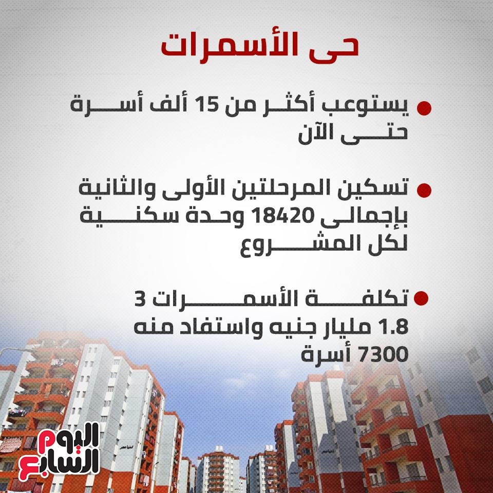 مناطق عشوائية تتحول لمدن حضارية  (3)