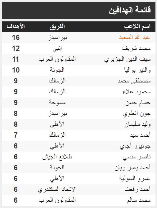 جدول ترتيب الهدافن